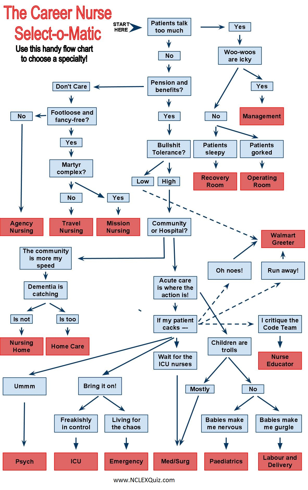 The-Worlds-Most-Sophisticated-Algorithm-for-Choosing-a-Med-Speciality